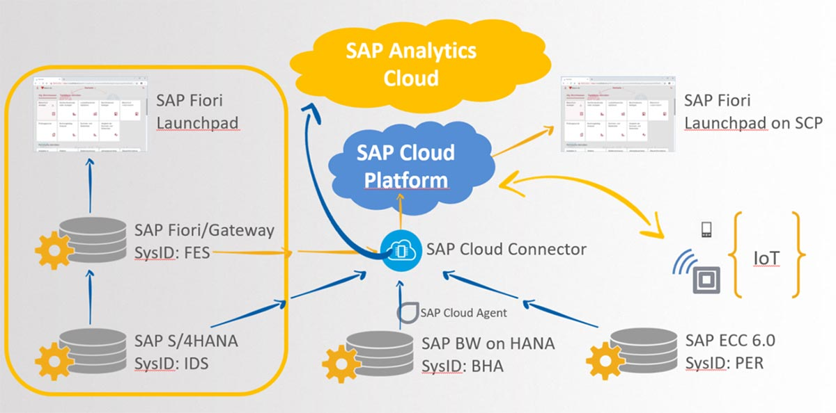 Bild SAP Analytics Cloud5