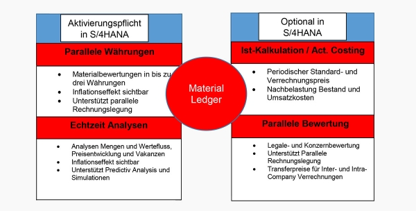 Material Ledger und Istkalkulation in SAP